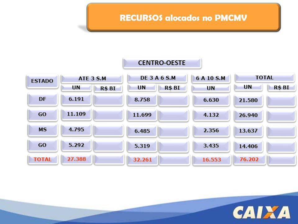 B - Financiamento à Produção Recebem subsídio de R$ 10.000,00 + R$ 1.000,00 para despesas de produção.