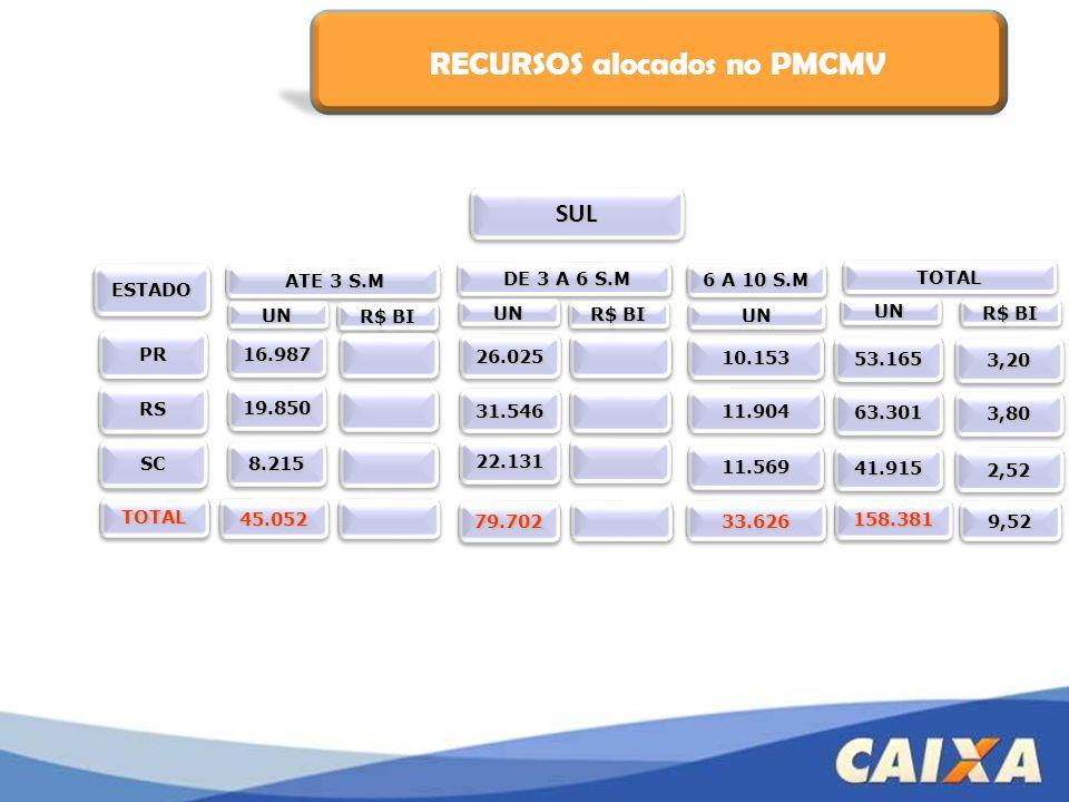 B - Financiamento à Produção Recursos do Tesouro Nacional (R$ 5 bi), para a execução de infra-estrutura interna ou externa, associados a produção de empreendimentos no PMCMV.
