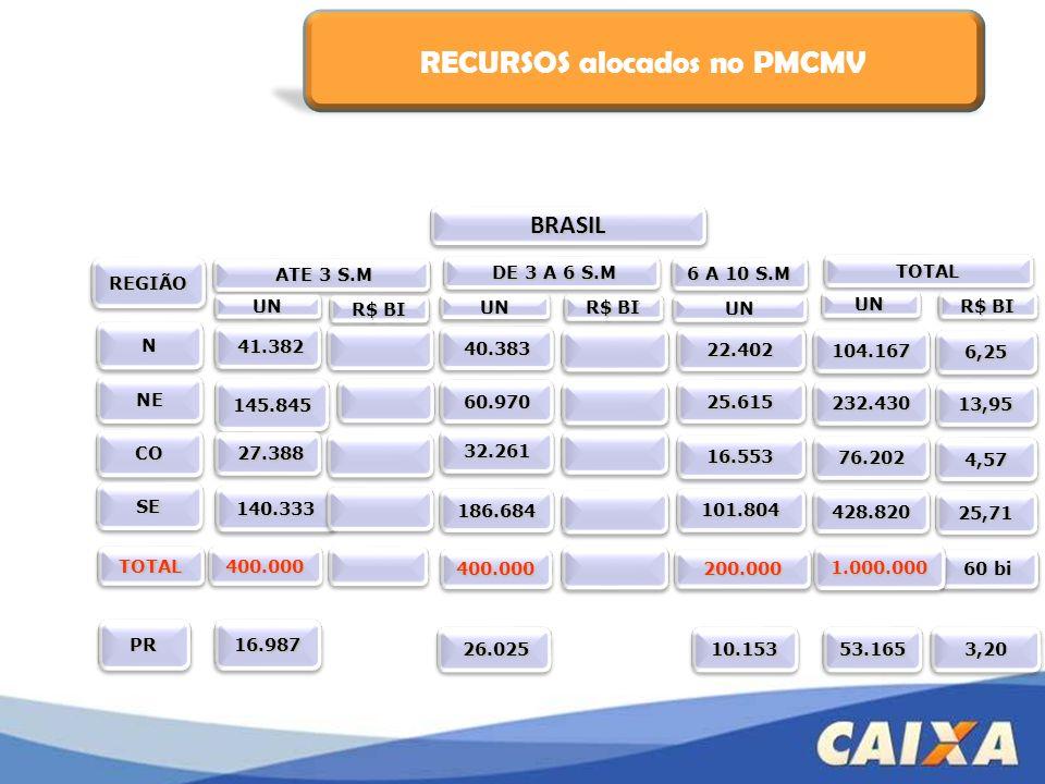 B - Financiamento à Produção Com carência durante execução da obra (máximo de 18 meses).
