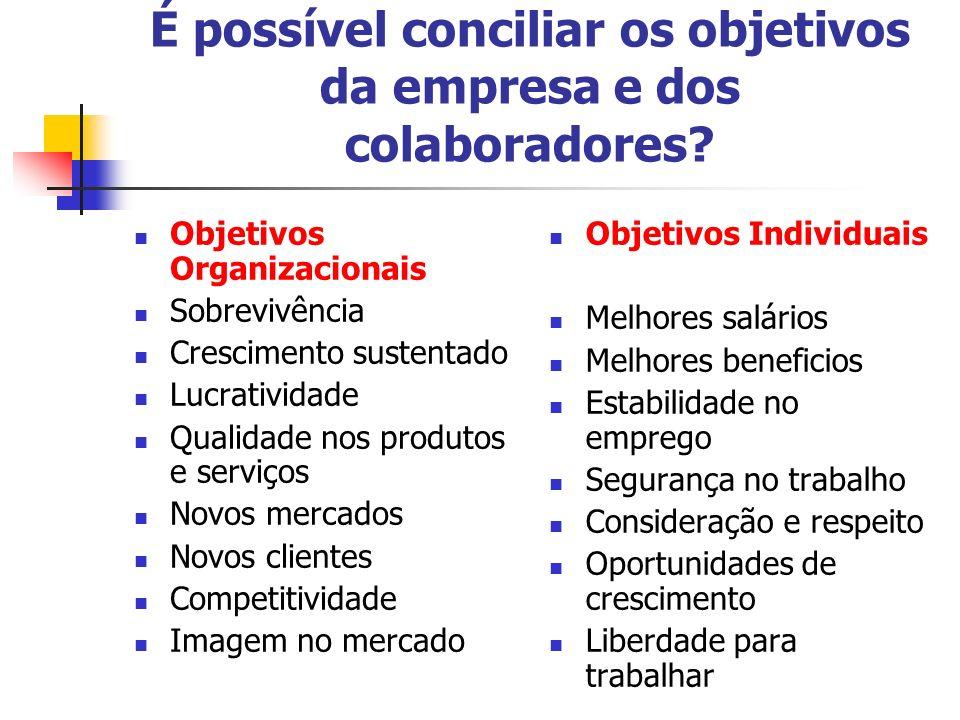 É possível conciliar os objetivos da empresa e dos colaboradores? Objetivos Organizacionais Sobrevivência Crescimento sustentado Lucratividade Qualida