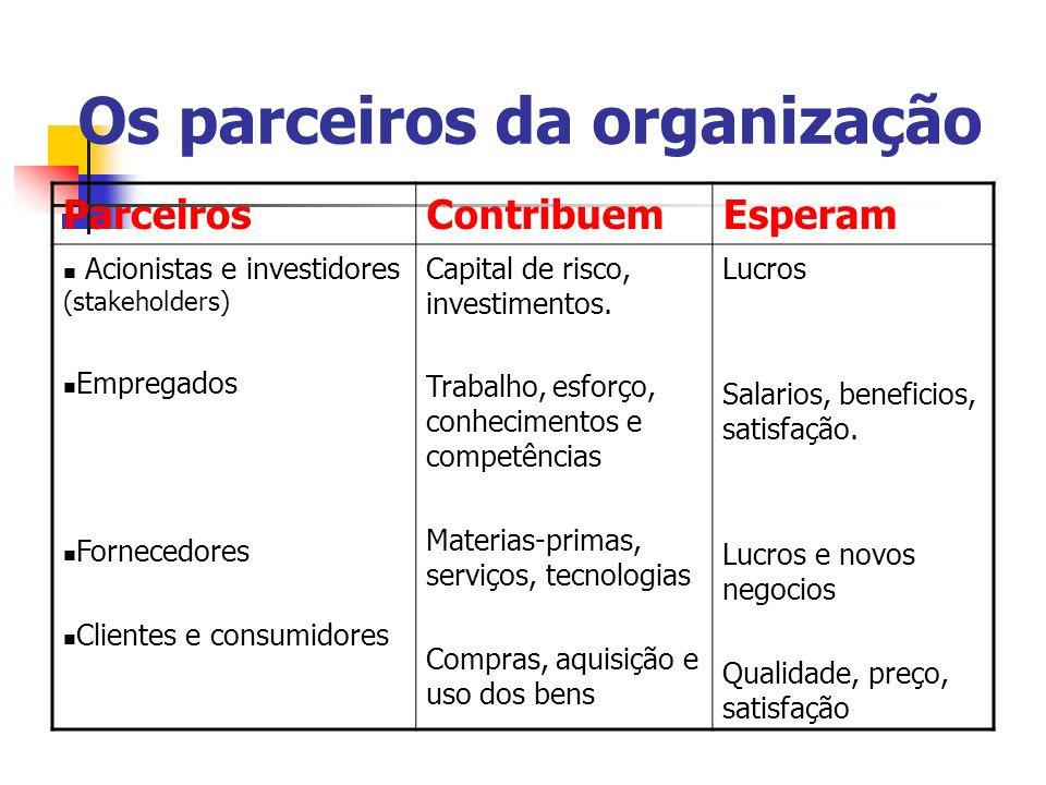 Os parceiros da organização ParceirosContribuemEsperam Acionistas e investidores (stakeholders) Empregados Fornecedores Clientes e consumidores Capita