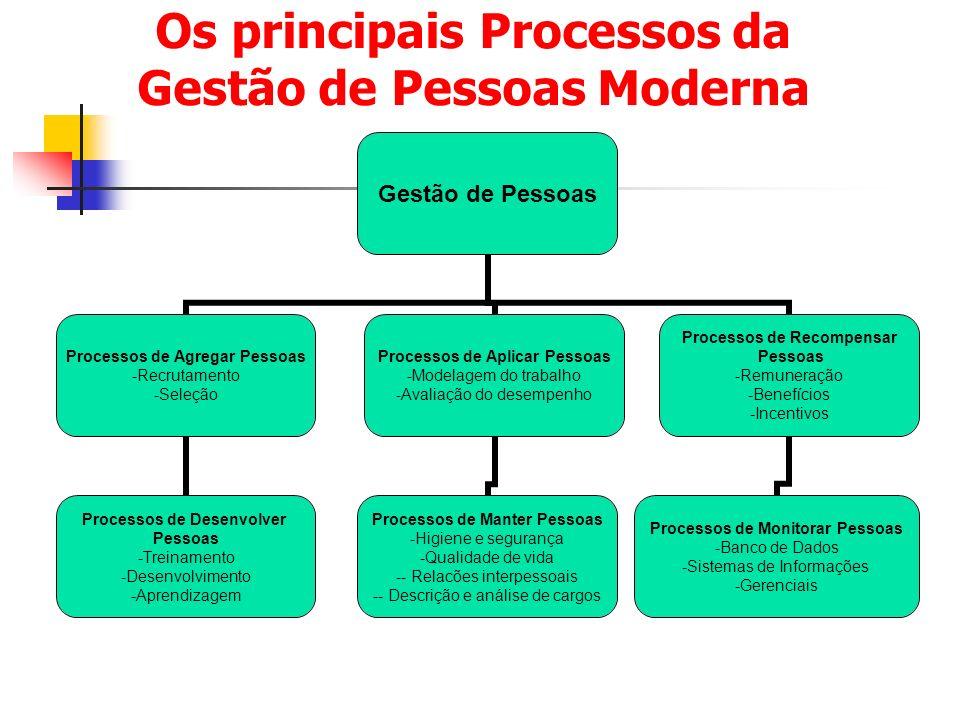 Os principais Processos da Gestão de Pessoas Moderna Gestão de Pessoas Processos de Agregar Pessoas Recrutamento Seleção Processos de Desenvolver Pess