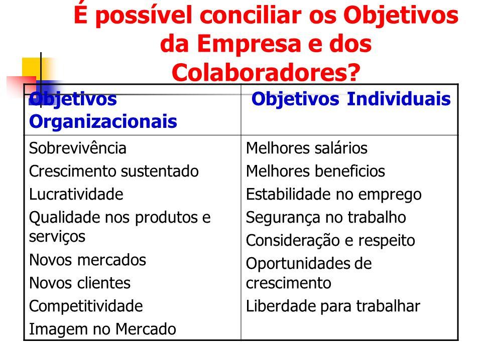 É possível conciliar os Objetivos da Empresa e dos Colaboradores? Objetivos Organizacionais Objetivos Individuais Sobrevivência Crescimento sustentado