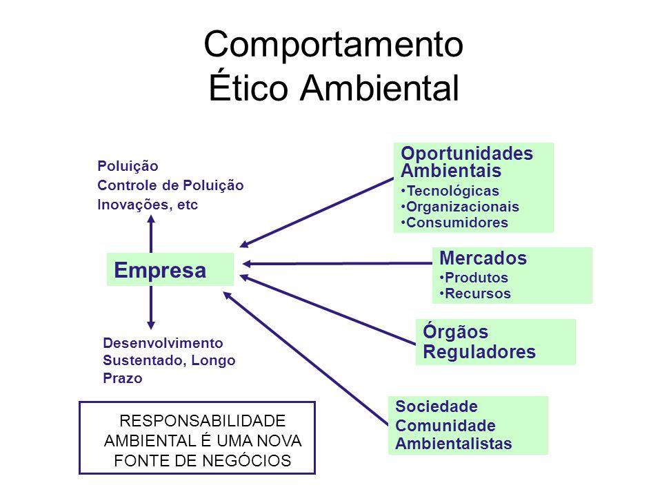 Comportamento Ético Ambiental Empresa Poluição Controle de Poluição Inovações, etc Desenvolvimento Sustentado, Longo Prazo Oportunidades Ambientais Te