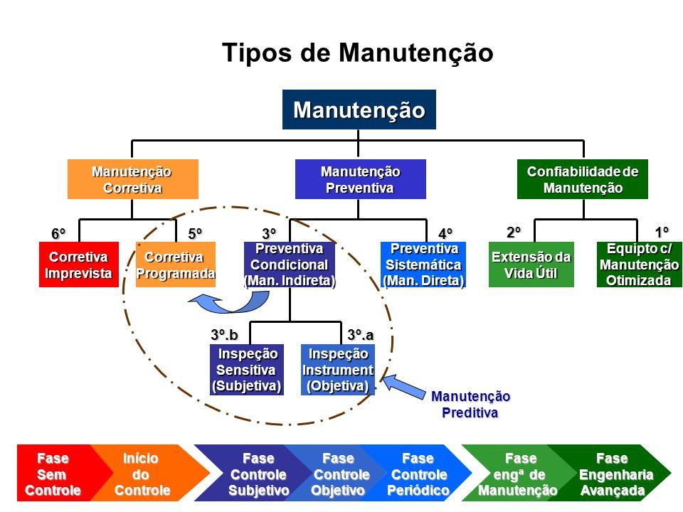 Tipos de Manutenção ManutençãoCorretiva Corretiva CorretivaImprevista Preventiva PreventivaSistemática (Man. Direta) CorretivaProgramada Extensão da V