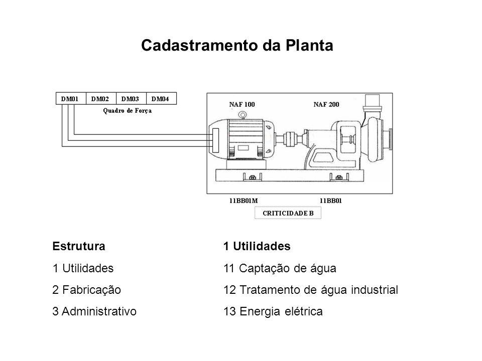 Estrutura 1 Utilidades 2 Fabricação 3 Administrativo 1 Utilidades 11 Captação de água 12 Tratamento de água industrial 13 Energia elétrica Cadastramen