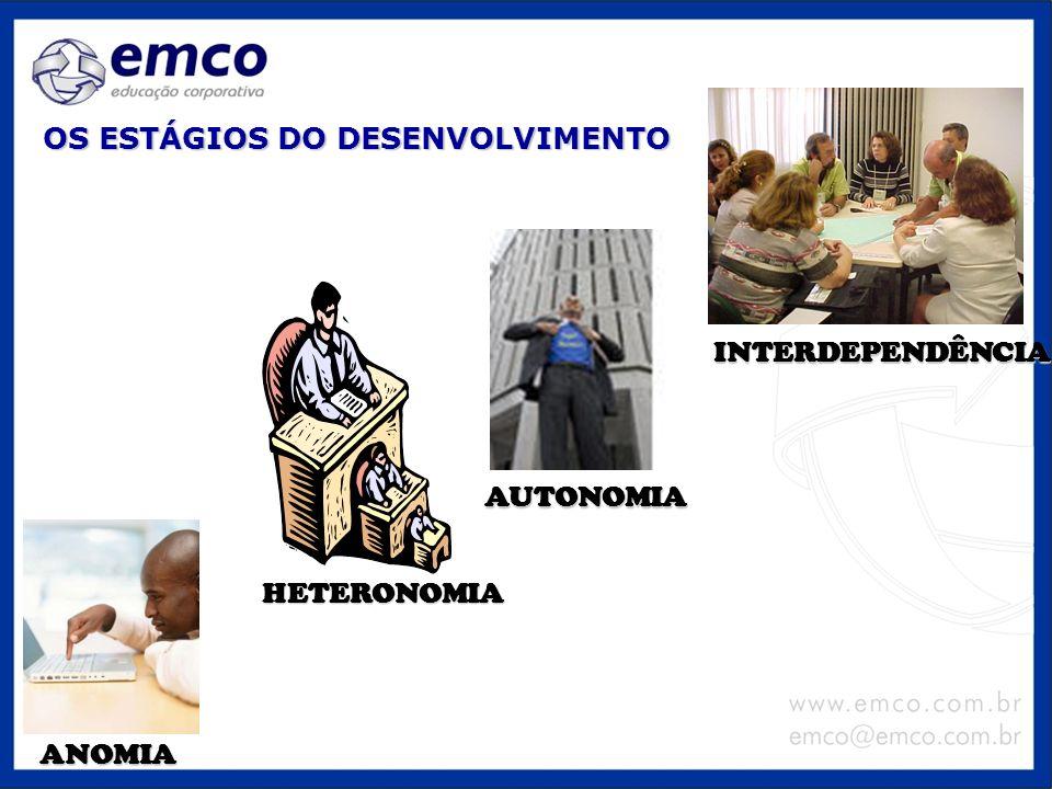 OS ESTÁGIOS DO DESENVOLVIMENTO INTERDEPENDÊNCIA ANOMIA AUTONOMIA HETERONOMIA