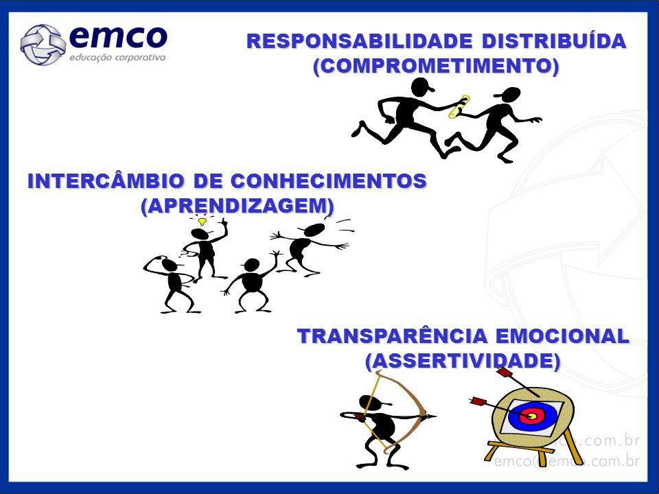 RESPONSABILIDADE DISTRIBUÍDA (COMPROMETIMENTO) INTERCÂMBIO DE CONHECIMENTOS (APRENDIZAGEM) TRANSPARÊNCIA EMOCIONAL (ASSERTIVIDADE)