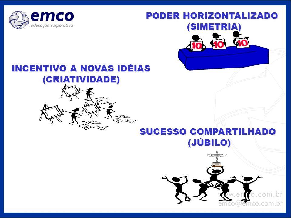 PODER HORIZONTALIZADO (SIMETRIA) INCENTIVO A NOVAS IDÉIAS (CRIATIVIDADE) SUCESSO COMPARTILHADO (JÚBILO) (JÚBILO)