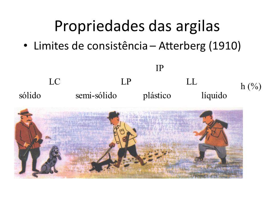 Propriedades das argilas Limites de consistência – Atterberg (1910) sólido semi-sólido plástico líquido LCLPLL h (%) IP