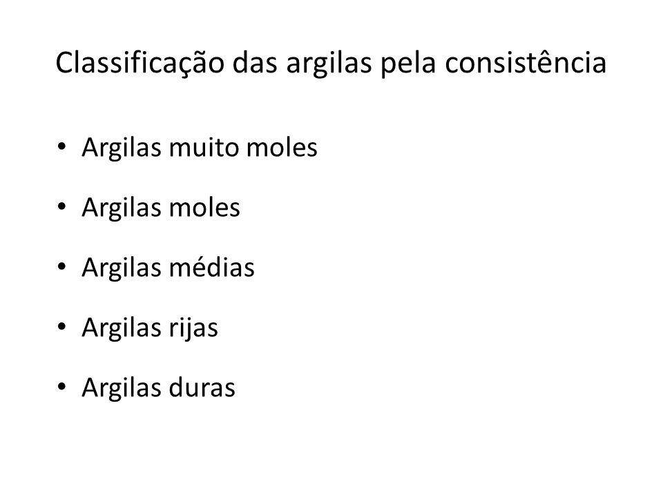 Classificação das argilas pela consistência Argilas muito moles Argilas moles Argilas médias Argilas rijas Argilas duras
