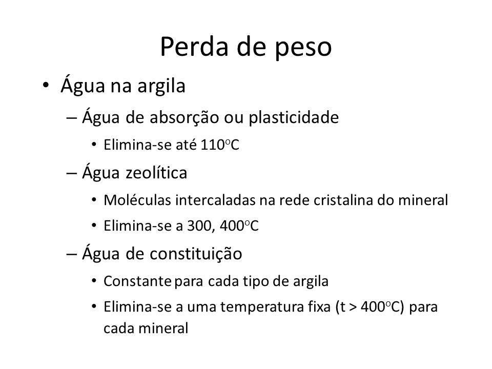 Perda de peso Água na argila – Água de absorção ou plasticidade Elimina-se até 110 o C – Água zeolítica Moléculas intercaladas na rede cristalina do mineral Elimina-se a 300, 400 o C – Água de constituição Constante para cada tipo de argila Elimina-se a uma temperatura fixa (t > 400 o C) para cada mineral