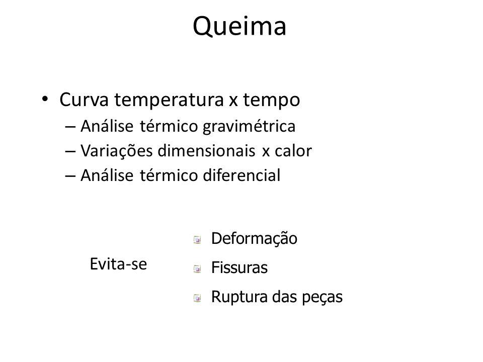 Queima Curva temperatura x tempo – Análise térmico gravimétrica – Variações dimensionais x calor – Análise térmico diferencial Evita-se Deformação Fissuras Ruptura das peças