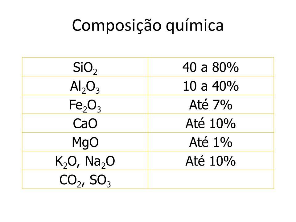 Composição química SiO 2 40 a 80% Al 2 O 3 10 a 40% Fe 2 O 3 Até 7% CaOAté 10% MgOAté 1% K 2 O, Na 2 OAté 10% CO 2, SO 3 O óxido de ferro é o responsável pela coloração avermelhada típica dos materiais cerâmicos
