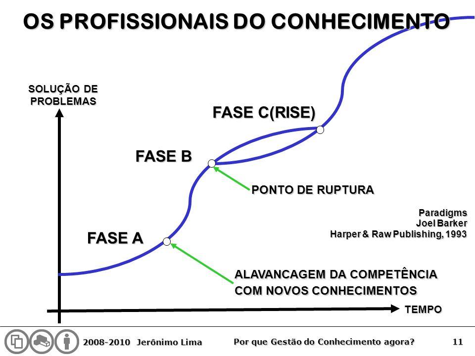 2008-2010 Jerônimo Lima 11 Por que Gestão do Conhecimento agora? FASE A FASE B FASE C(RISE) PONTO DE RUPTURA ALAVANCAGEM DA COMPETÊNCIA COM NOVOS CONH