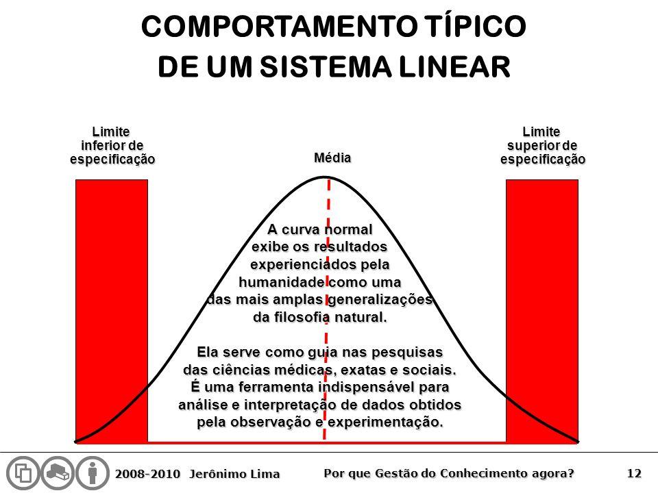 2008-2010 Jerônimo Lima 12 Por que Gestão do Conhecimento agora? COMPORTAMENTO TÍPICO DE UM SISTEMA LINEARLimite inferior de especificaçãoLimite super
