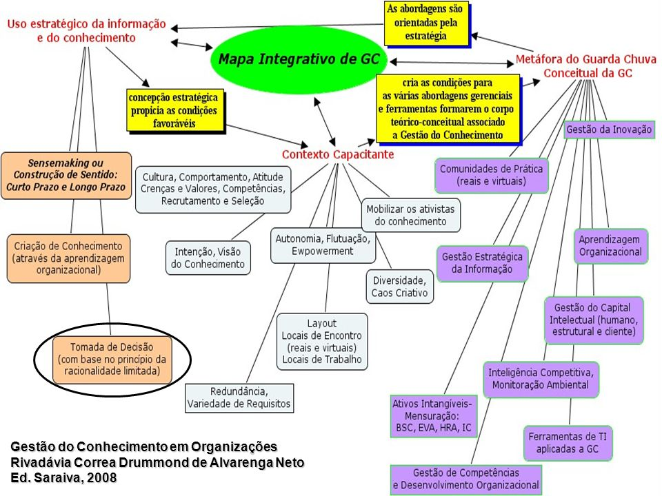 2008-2010 Jerônimo Lima 6 Por que Gestão do Conhecimento agora? Gestão do Conhecimento em Organizações Rivadávia Correa Drummond de Alvarenga Neto Ed.