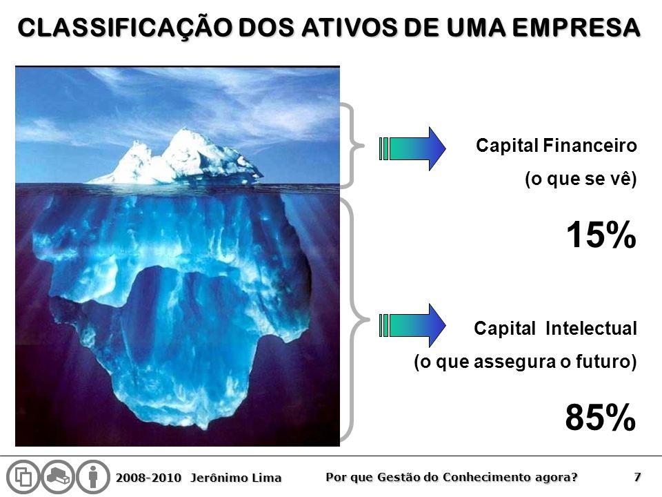 2008-2010 Jerônimo Lima 7 Por que Gestão do Conhecimento agora? Capital Intelectual (o que assegura o futuro) 85% Capital Financeiro (o que se vê) 15%