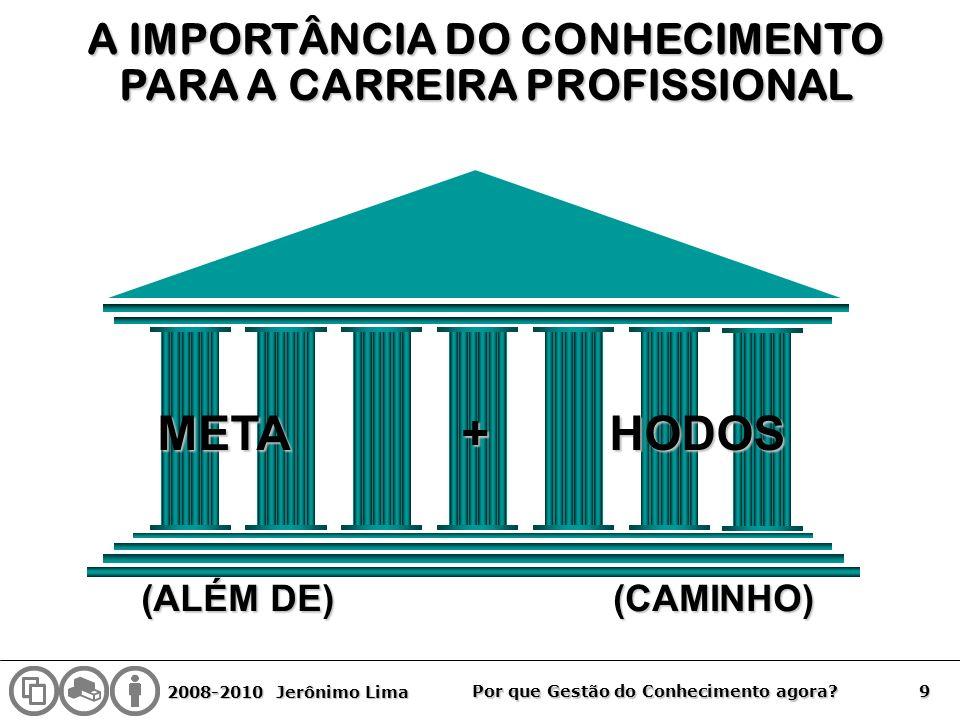 2008-2010 Jerônimo Lima 9 Por que Gestão do Conhecimento agora? (CAMINHO) (ALÉM DE) META + HODOS A IMPORTÂNCIA DO CONHECIMENTO PARA A CARREIRA PROFISS