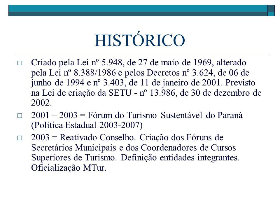 HISTÓRICO Criado pela Lei nº 5.948, de 27 de maio de 1969, alterado pela Lei nº 8.388/1986 e pelos Decretos nº 3.624, de 06 de junho de 1994 e nº 3.40