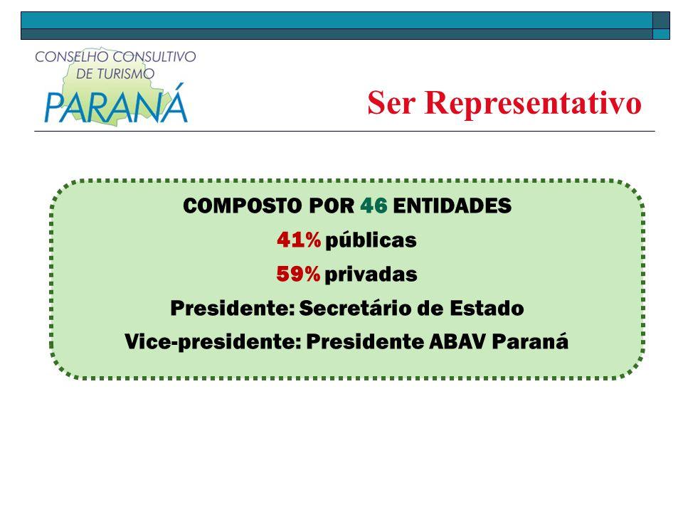 COMPOSTO POR 46 ENTIDADES 41% públicas 59% privadas Presidente: Secretário de Estado Vice-presidente: Presidente ABAV Paraná Ser Representativo