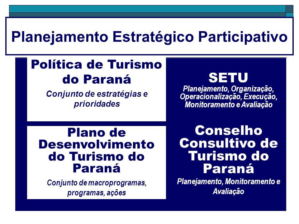SETU Planejamento, Organização, Operacionalização, Execução, Monitoramento e Avaliação Conselho Consultivo de Turismo do Paraná Planejamento, Monitoramento e Avaliação Planejamento Estratégico Participativo Política de Turismo do Paraná Conjunto de estratégias e prioridades Plano de Desenvolvimento do Turismo do Paraná Conjunto de macroprogramas, programas, ações