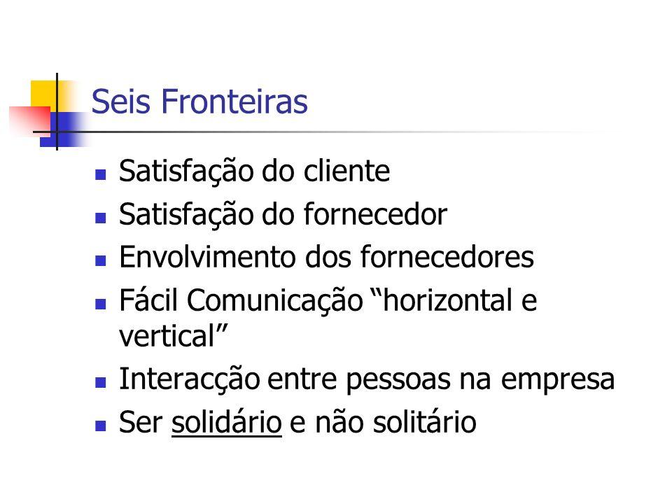 Seis Fronteiras Satisfação do cliente Satisfação do fornecedor Envolvimento dos fornecedores Fácil Comunicação horizontal e vertical Interacção entre