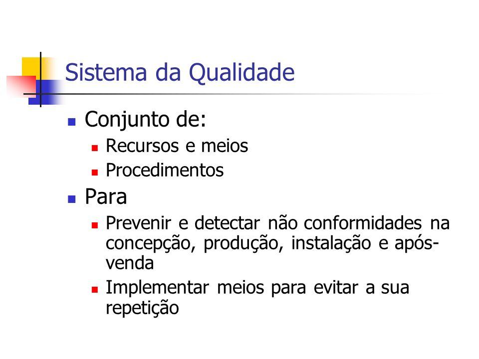 Sistema da Qualidade Conjunto de: Recursos e meios Procedimentos Para Prevenir e detectar não conformidades na concepção, produção, instalação e após-