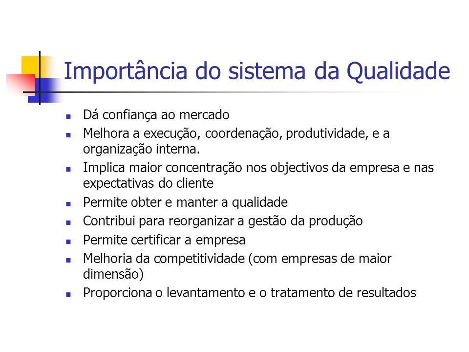 Importância do sistema da Qualidade Dá confiança ao mercado Melhora a execução, coordenação, produtividade, e a organização interna. Implica maior con