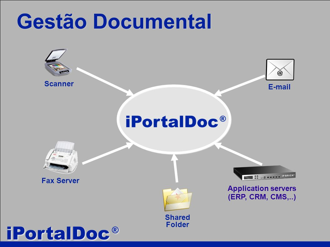 E-mail Fax Server Scanner Shared Folder Application servers (ERP, CRM, CMS,..) Gestão Documental