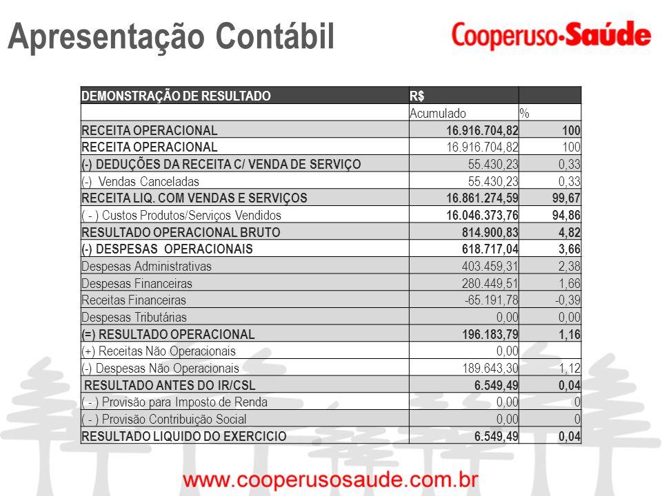 Apresentação Contábil DEMONSTRAÇÃO DE RESULTADOR$ Acumulado% RECEITA OPERACIONAL16.916.704,82100 RECEITA OPERACIONAL 16.916.704,82100 (-) DEDUÇÕES DA