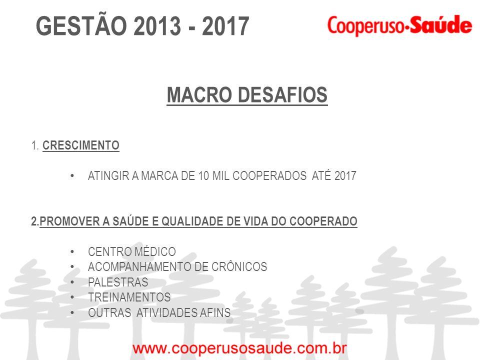 GESTÃO 2013 - 2017 MACRO DESAFIOS 1. CRESCIMENTO ATINGIR A MARCA DE 10 MIL COOPERADOS ATÉ 2017 2.PROMOVER A SAÚDE E QUALIDADE DE VIDA DO COOPERADO CEN