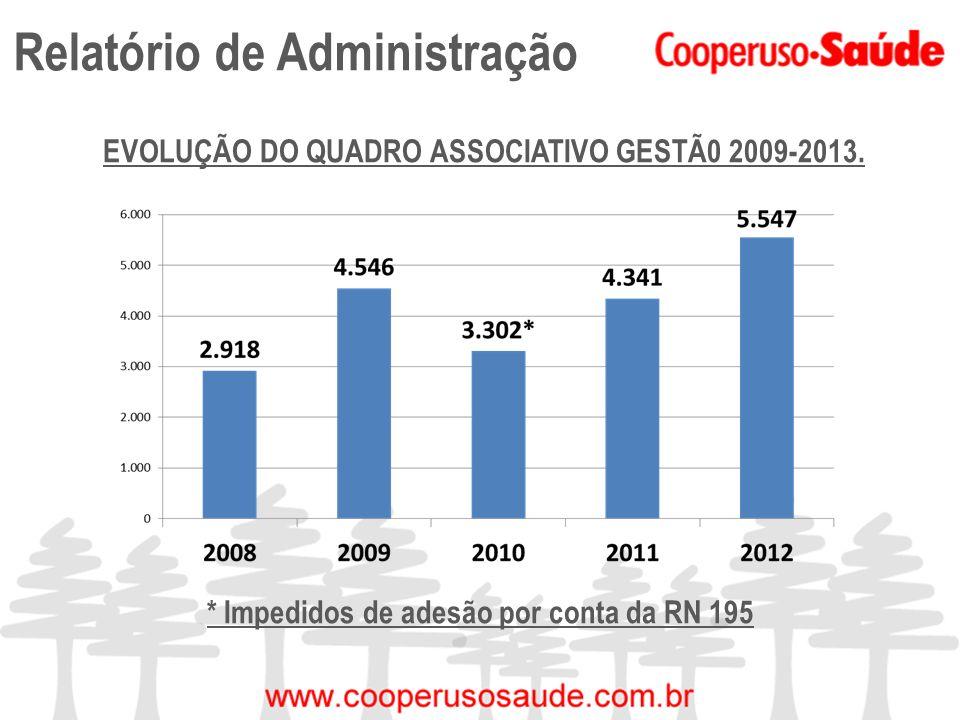 Relatório de Administração EVOLUÇÃO DO QUADRO ASSOCIATIVO GESTÃ0 2009-2013. * Impedidos de adesão por conta da RN 195