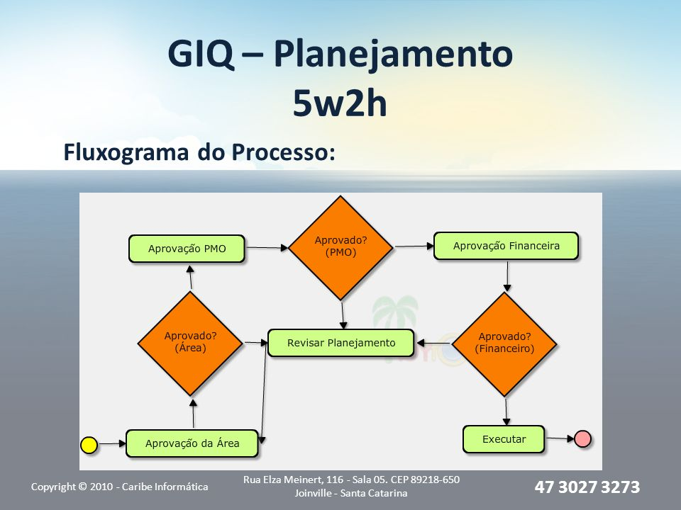 GIQ – Planejamento 5w2h Fluxograma do Processo: Copyright © 2010 - Caribe Informática Rua Elza Meinert, 116 - Sala 05. CEP 89218-650 Joinville - Santa