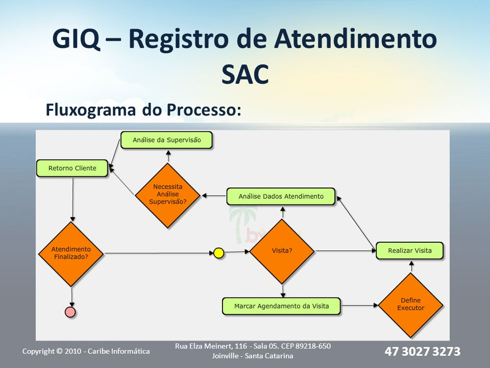 GIQ – Registro de Atendimento SAC Fluxograma do Processo: Copyright © 2010 - Caribe Informática Rua Elza Meinert, 116 - Sala 05.