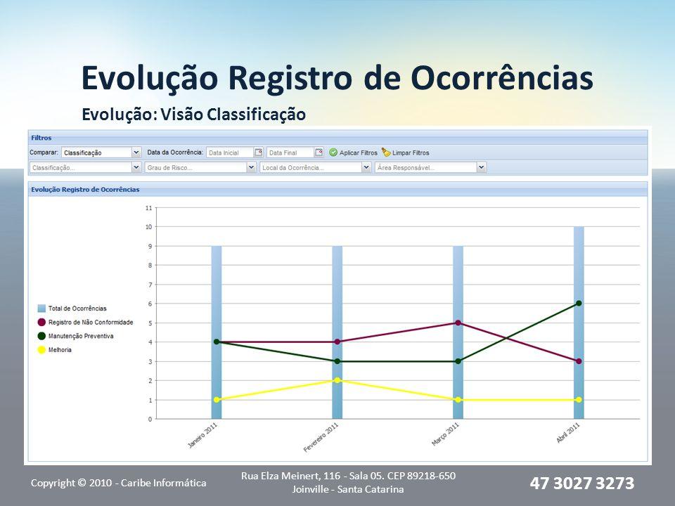 Evolução Registro de Ocorrências Evolução: Visão Classificação Copyright © 2010 - Caribe Informática Rua Elza Meinert, 116 - Sala 05. CEP 89218-650 Jo