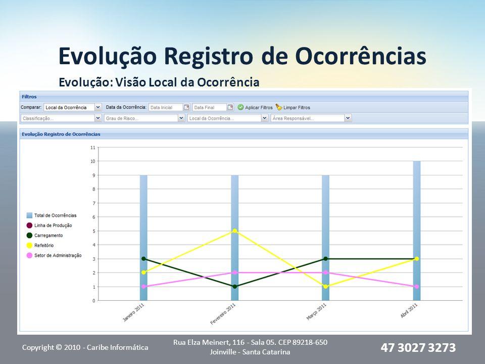 Evolução Registro de Ocorrências Evolução: Visão Local da Ocorrência Copyright © 2010 - Caribe Informática Rua Elza Meinert, 116 - Sala 05.