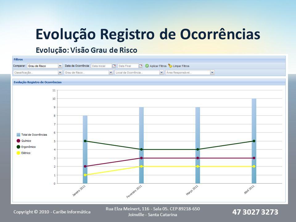 Evolução Registro de Ocorrências Evolução: Visão Grau de Risco Copyright © 2010 - Caribe Informática Rua Elza Meinert, 116 - Sala 05. CEP 89218-650 Jo