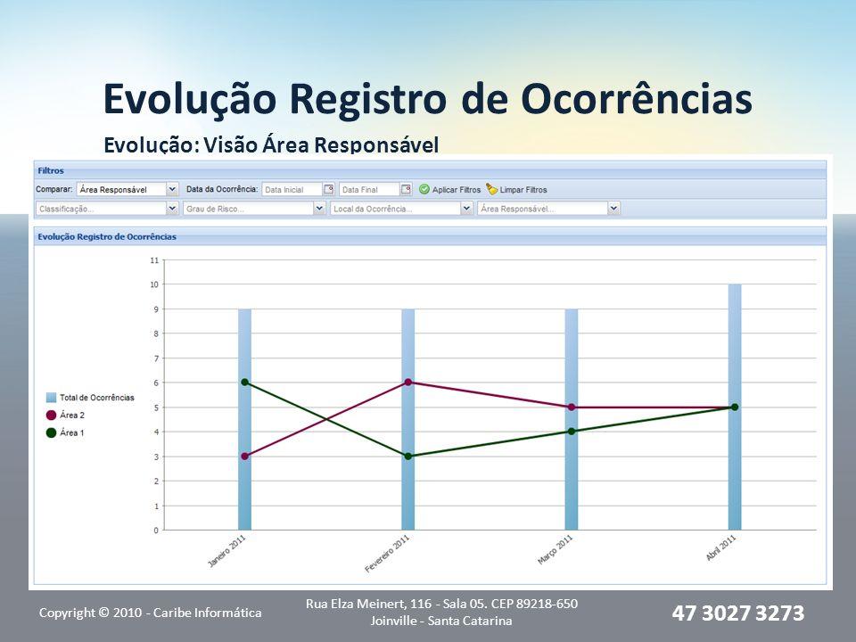 Evolução Registro de Ocorrências Evolução: Visão Área Responsável Copyright © 2010 - Caribe Informática Rua Elza Meinert, 116 - Sala 05. CEP 89218-650