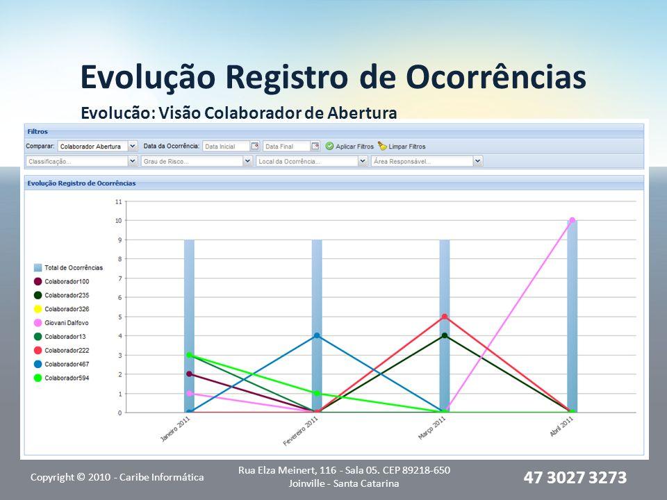 Evolução Registro de Ocorrências Evolução: Visão Colaborador de Abertura Copyright © 2010 - Caribe Informática Rua Elza Meinert, 116 - Sala 05. CEP 89