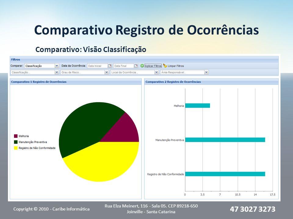 Comparativo Registro de Ocorrências Comparativo: Visão Classificação Copyright © 2010 - Caribe Informática Rua Elza Meinert, 116 - Sala 05. CEP 89218-