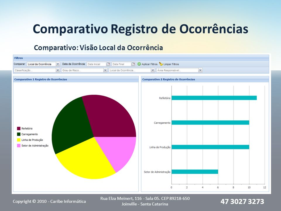 Comparativo Registro de Ocorrências Comparativo: Visão Local da Ocorrência Copyright © 2010 - Caribe Informática Rua Elza Meinert, 116 - Sala 05. CEP