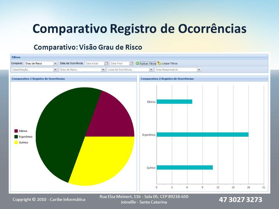 Comparativo Registro de Ocorrências Comparativo: Visão Grau de Risco Copyright © 2010 - Caribe Informática Rua Elza Meinert, 116 - Sala 05. CEP 89218-