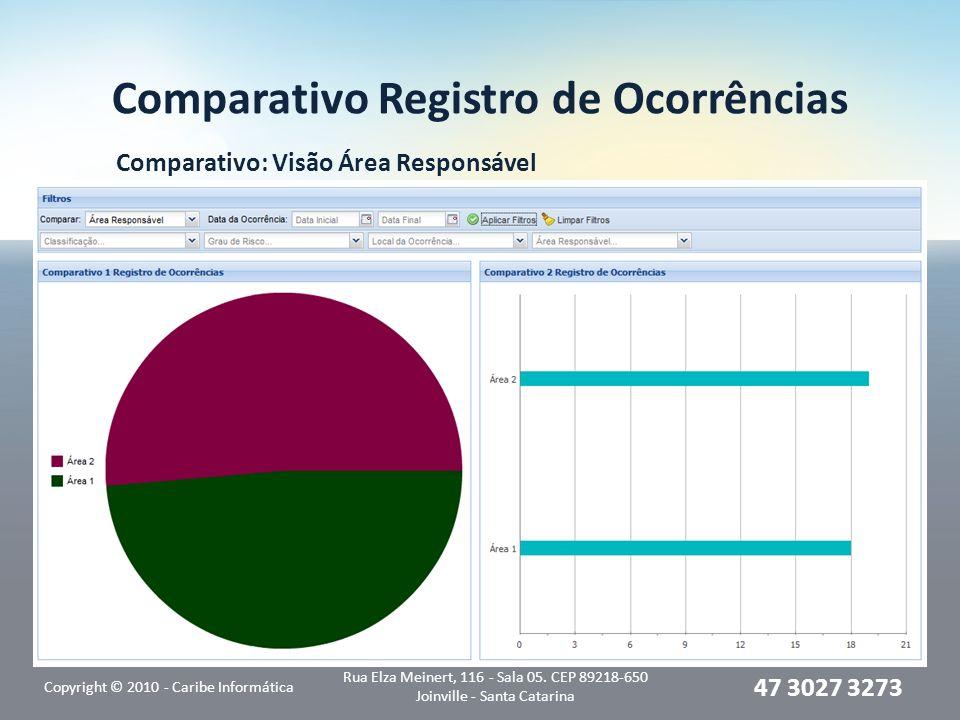 Comparativo Registro de Ocorrências Comparativo: Visão Área Responsável Copyright © 2010 - Caribe Informática Rua Elza Meinert, 116 - Sala 05. CEP 892