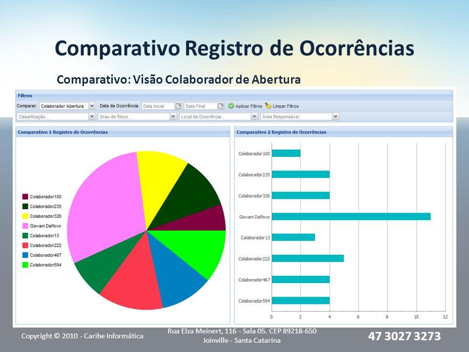 Comparativo Registro de Ocorrências Comparativo: Visão Colaborador de Abertura Copyright © 2010 - Caribe Informática Rua Elza Meinert, 116 - Sala 05.