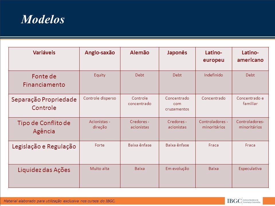 Material elaborado para utilização exclusiva nos cursos do IBGC. VariáveisAnglo-saxãoAlemãoJaponêsLatino- europeu Latino- americano Fonte de Financiam