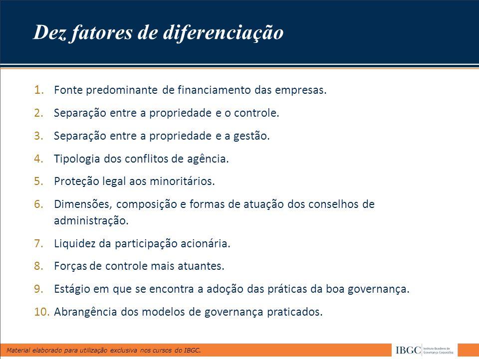 Material elaborado para utilização exclusiva nos cursos do IBGC. 1. Fonte predominante de financiamento das empresas. 2.Separação entre a propriedade