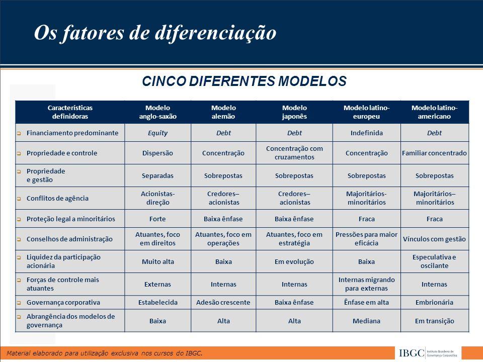 Material elaborado para utilização exclusiva nos cursos do IBGC. CINCO DIFERENTES MODELOS Características definidoras Modelo anglo-saxão Modelo alemão