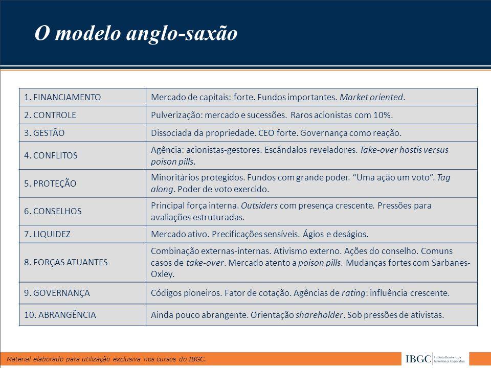 Material elaborado para utilização exclusiva nos cursos do IBGC. 1. FINANCIAMENTOMercado de capitais: forte. Fundos importantes. Market oriented. 2. C
