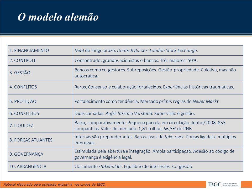 Material elaborado para utilização exclusiva nos cursos do IBGC. 1. FINANCIAMENTODebt de longo prazo. Deutsch Börse < London Stock Exchange. 2. CONTRO